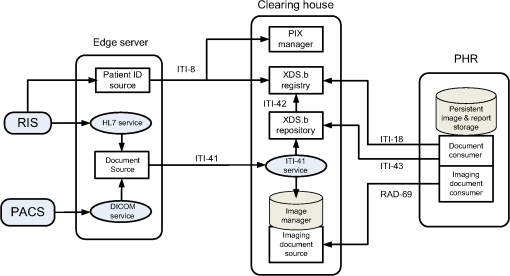Implementation methods of medical image sharing for