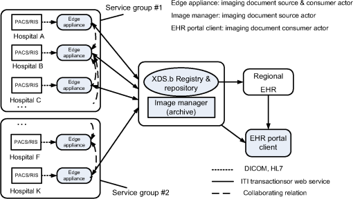 Implementation methods of medical image sharing for collaborative