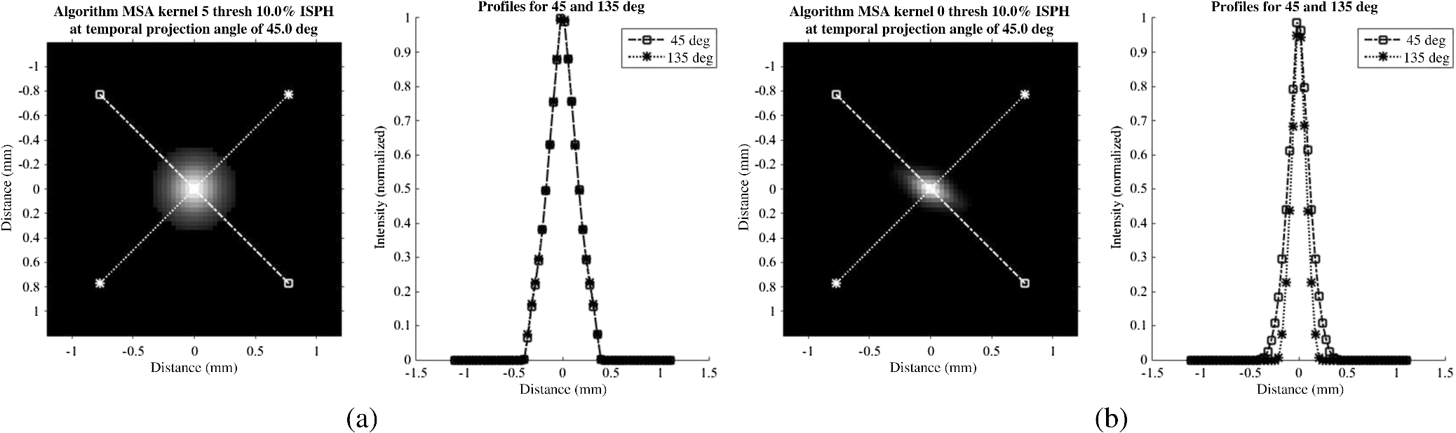 Volumetric Limiting Spatial Resolution Analysis Of Four Dimensional Projection 111 Wiring Diagram Fig 7