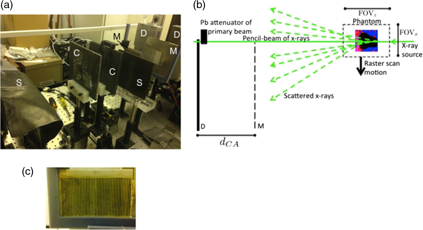 Design And Implementation Of Coded Aperture Coherent Scatter Monte Carlo 3 1 Engine Diagram