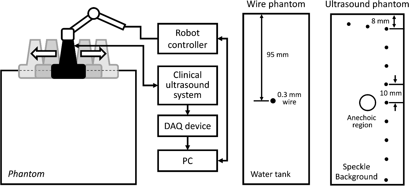 Synthetic Tracked Aperture Ultrasound Imaging Design Simulation Aaa C Wire Color Diagram Typical Single Line Unit A Robot Control And Data Acquisition System B Phantom General