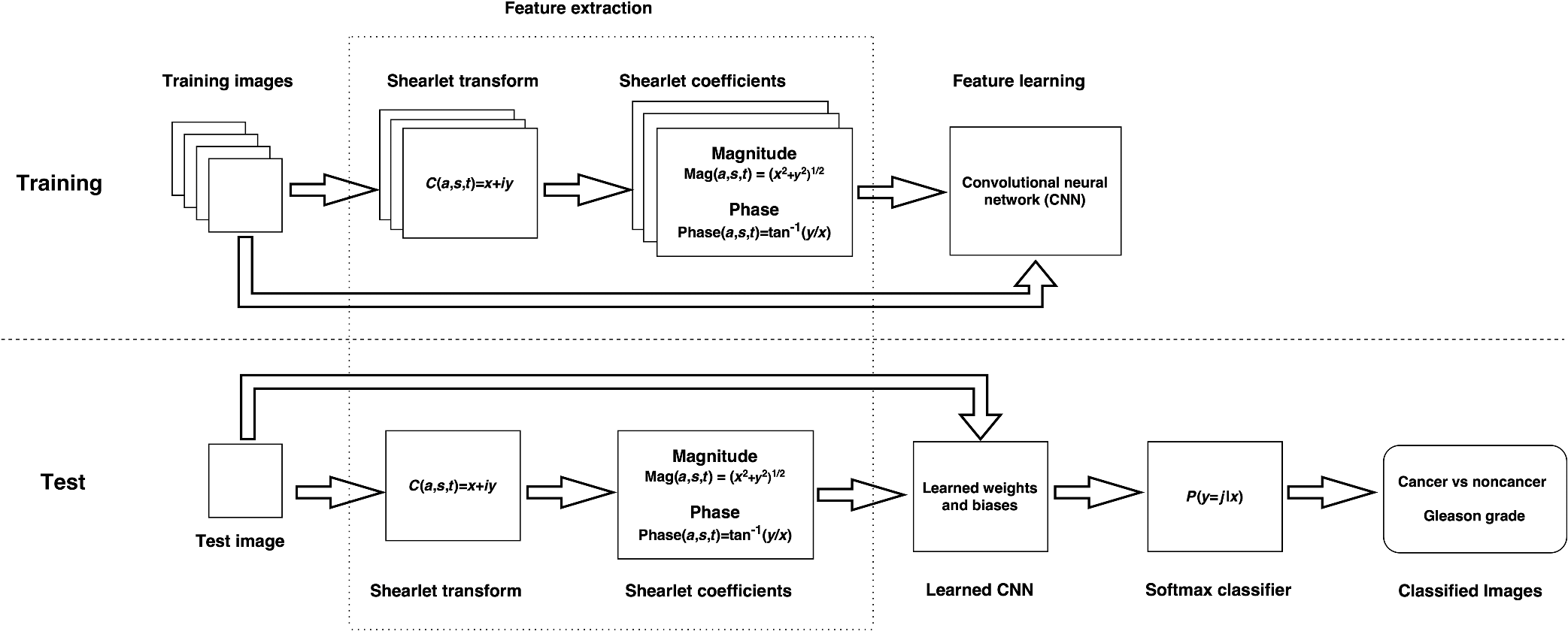 Microscopic Medical Image Classification Framework Via Deep Learning H 261 Block Diagram Of Our Proposed Consisting The Training And Test Phases