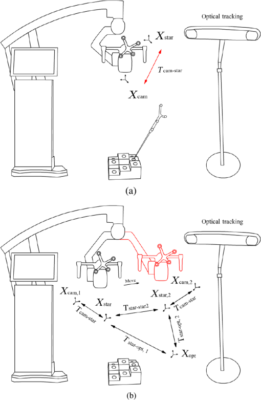 Stereovision Based Integrated System For Point Cloud Reconstruction