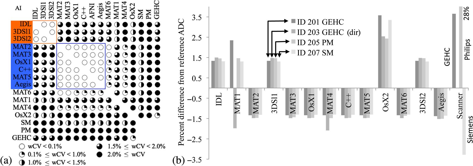 Multisite concordance of apparent diffusion coefficient