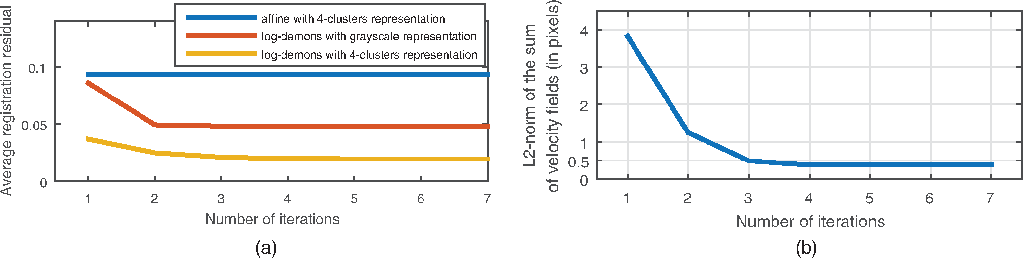 Statistical atlas-based descriptor for an early detection of optic