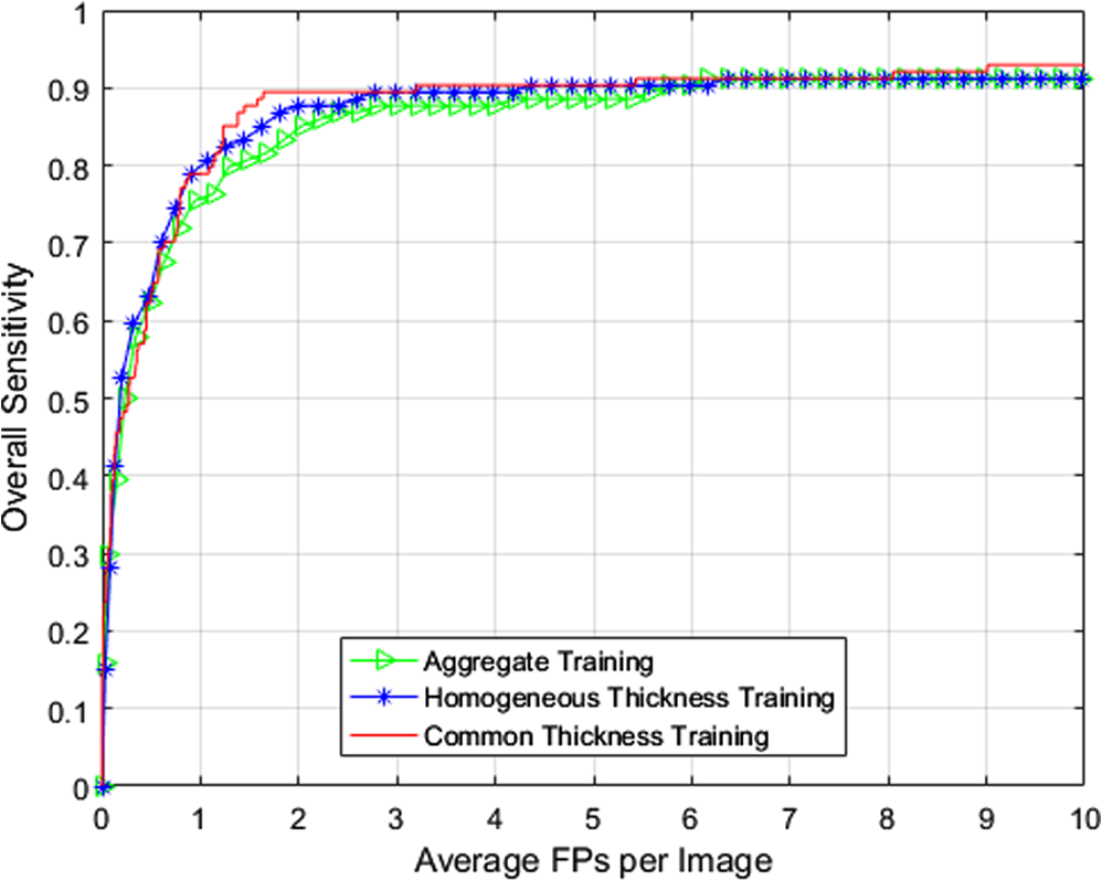 Performance analysis of a computer-aided detection system