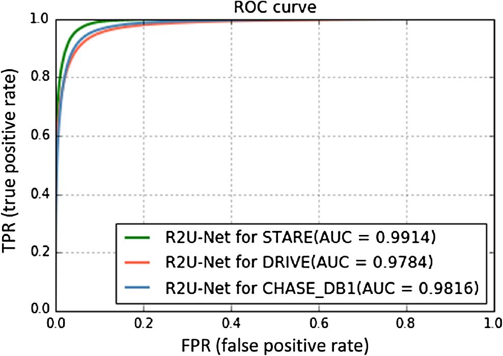 Recurrent residual U-Net for medical image segmentation
