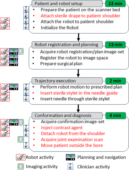 Preclinical evaluation of an integrated robotic system for