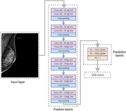 Prediction of reader estimates of mammographic density using