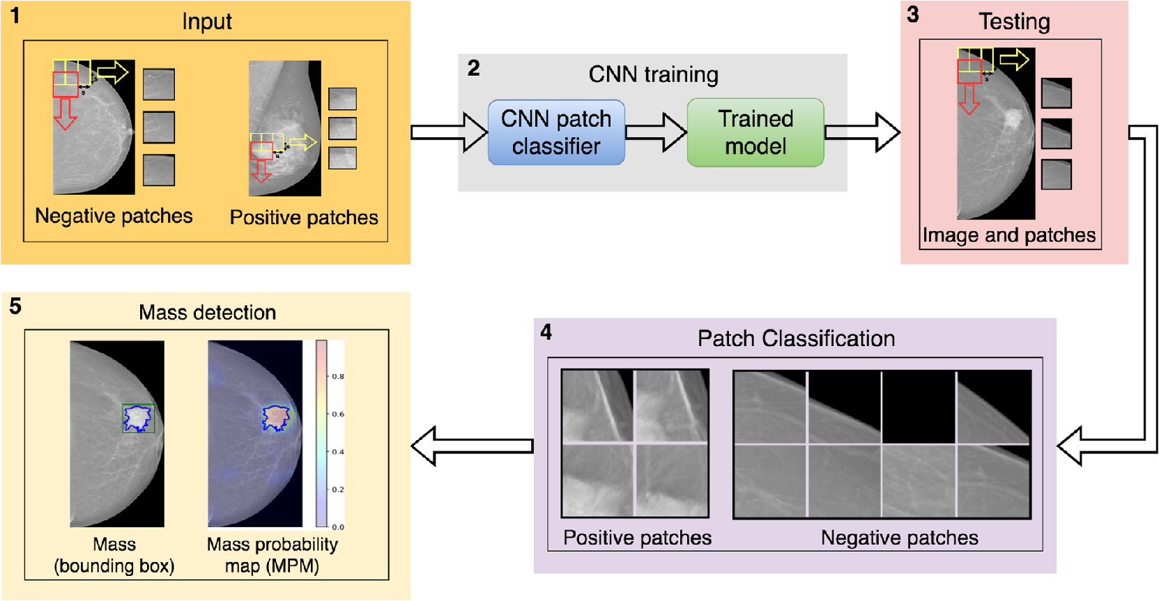 Automatic mass detection in mammograms using deep