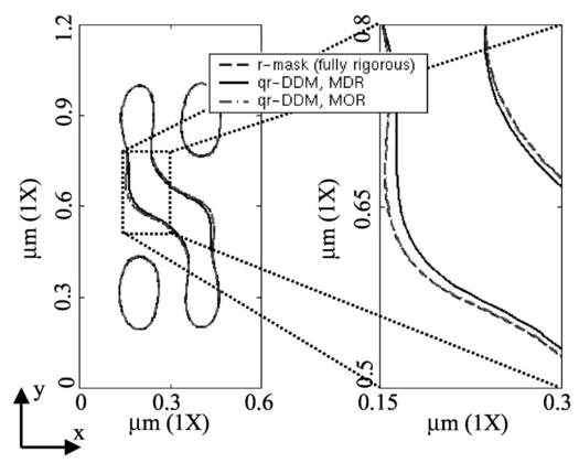 Domain Decomposition Methods For The Rapid Electromagnetic