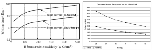 Technology review and assessment of nanoimprint lithography