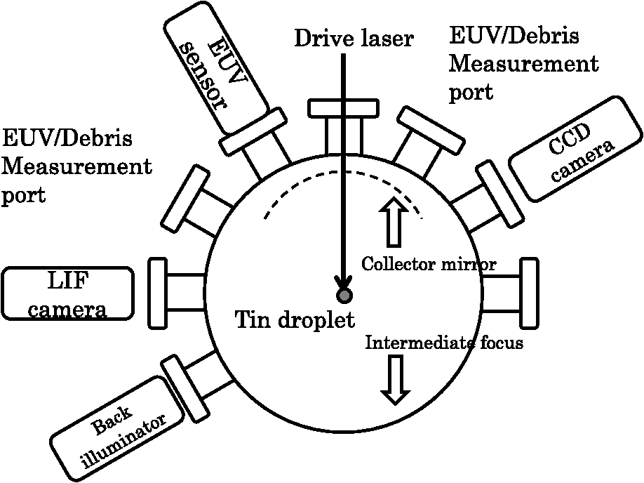 Laser Produced Plasma Based Extreme Ultraviolet Light Source