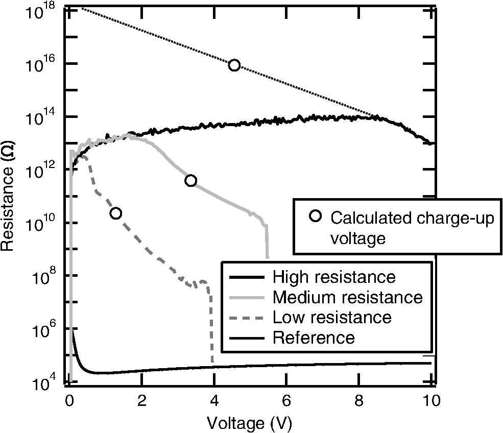 Quantitative Measurement Of Voltage Contrast In Scanning Electron Noncontact High Detector Scheme Resistance Defects Measured With A Nano Prober As Function Differential Between W Plug And Si Substrate