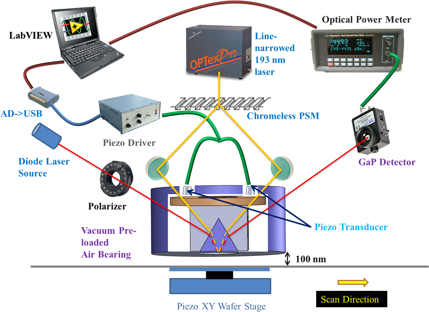 Scanning interference evanescent wave lithography for sub-22-nm