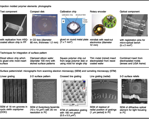 Nanoimprint lithography process chains for the fabrication