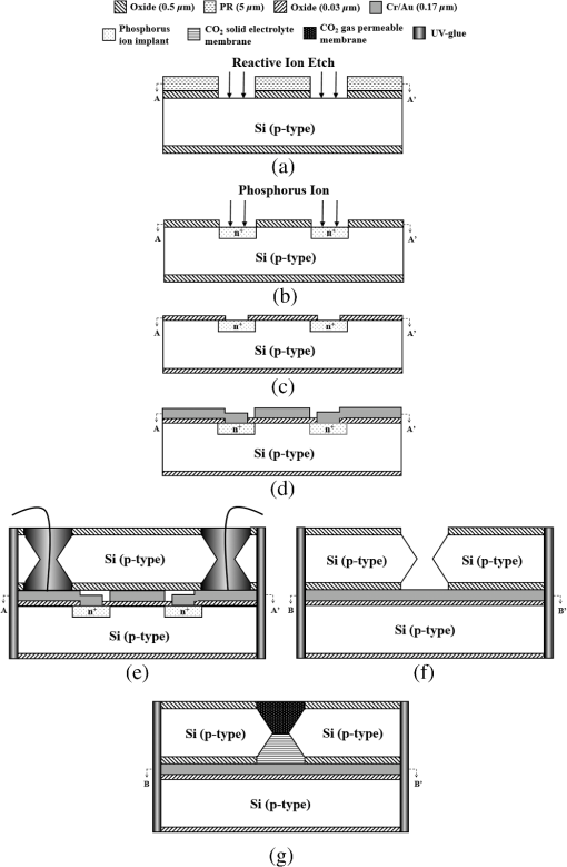 High-performance extended gate field-effect-transistor-based