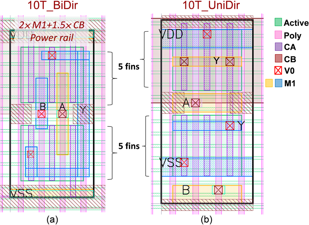 Exploiting sub-20-nm complementary metal-oxide semiconductor