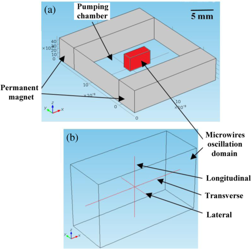 Low-cost reciprocating electromagnetic-based micropump for high-flow