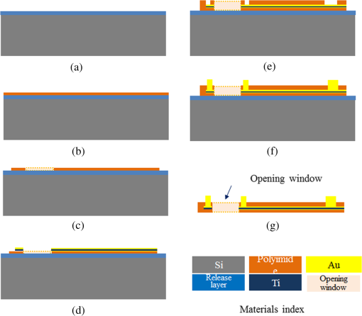 Flexible, high-density microphotodiode array with integrated