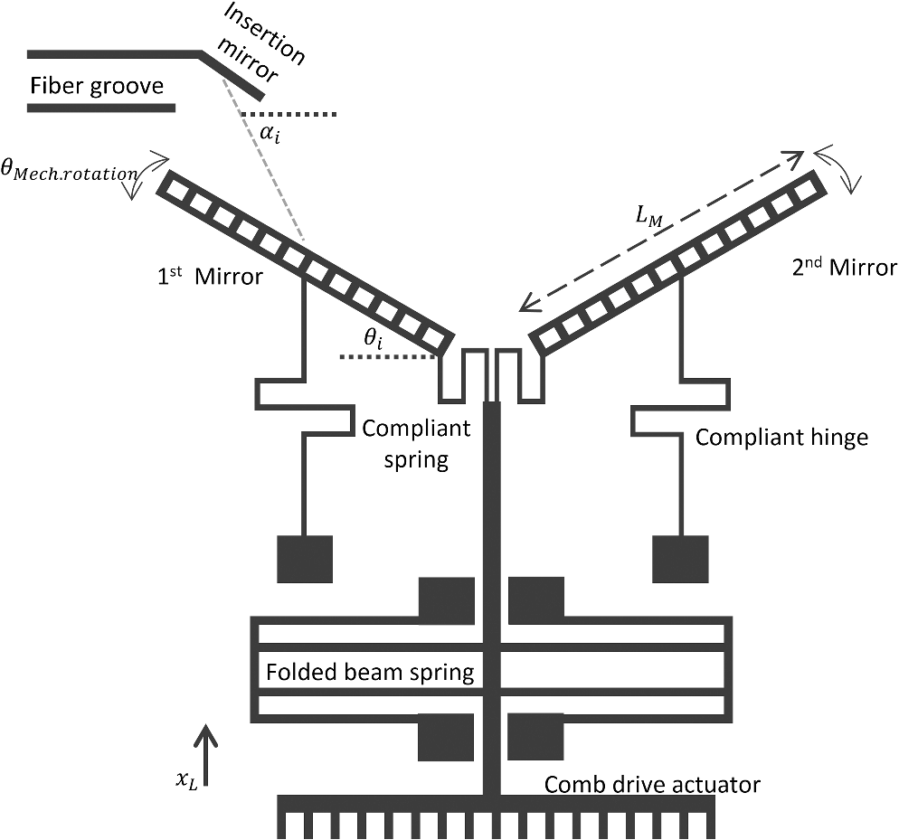 In Plane Monolithic Microscanner With Two Synchronized Self Aligned Spring Schematic Fig 1
