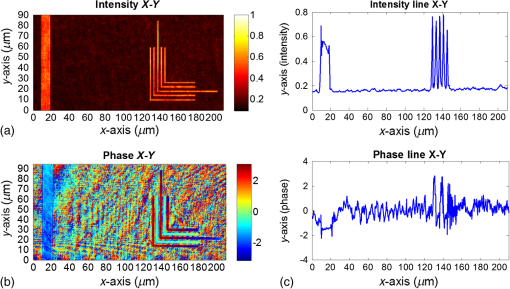 Intensity and phase fields behind phase-shifting masks ...