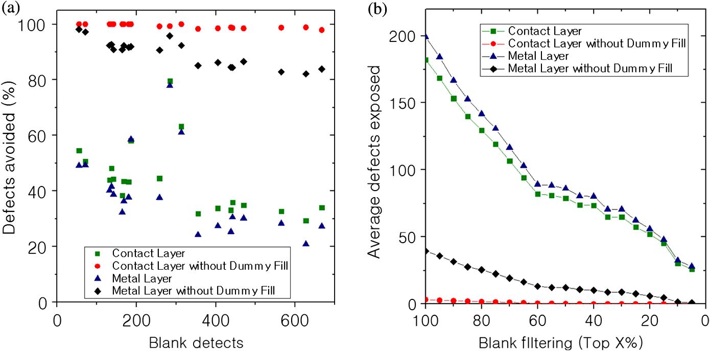 Toward defect-free fabrication of extreme ultraviolet photomasks