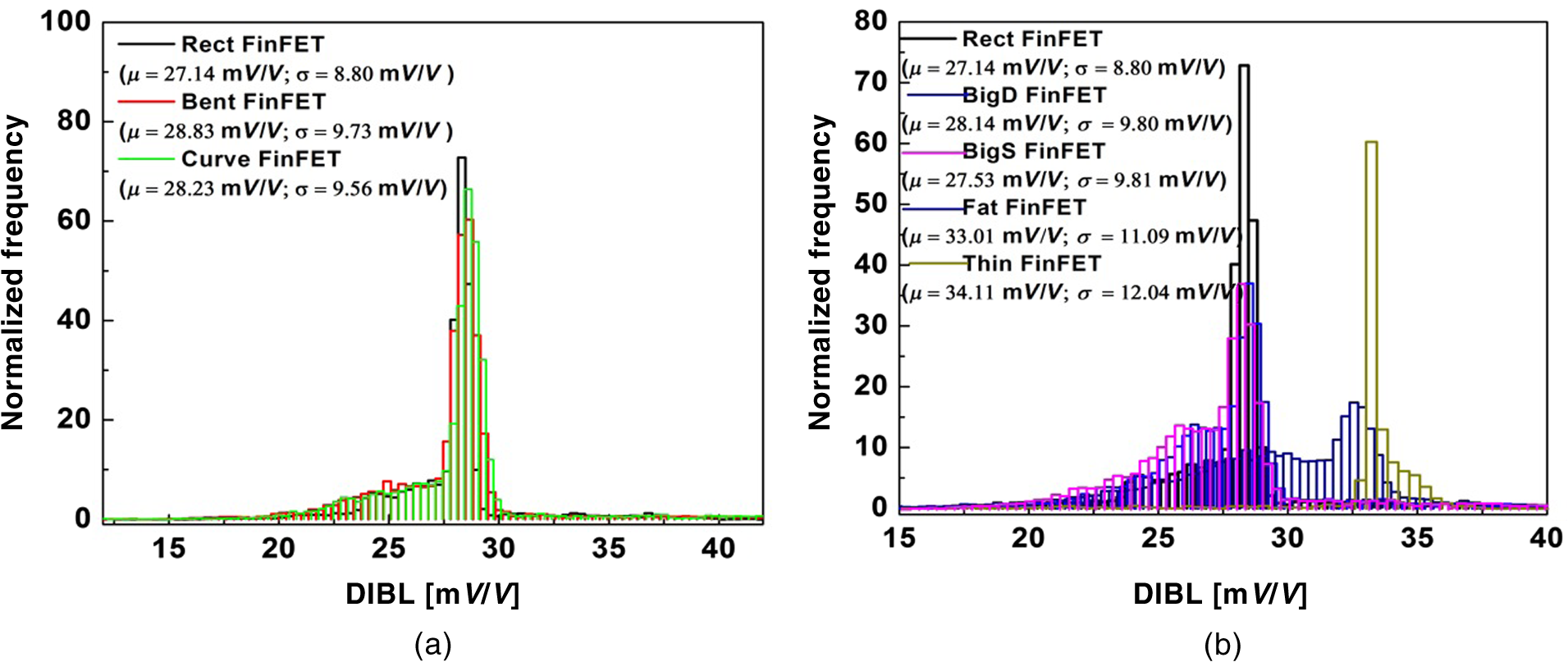 Device And Circuit Level Variability Due To Random Discrete Dopant Figure 81 First Mosfet Test Fig 9