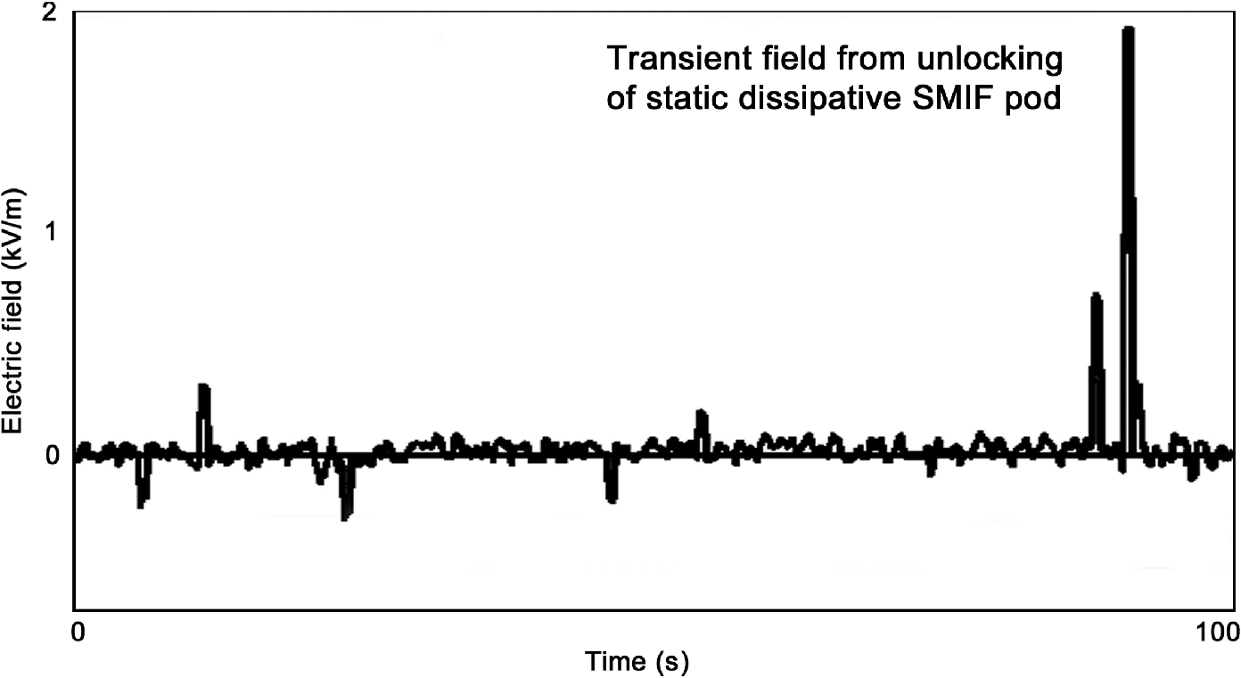 Current Understanding Of The Electrostatic Risk To Reticles Used In Static Electricity Negative Ion Detector Electric Field Recorded By A Sensor Reticle Carried Piece Equipment Dissipative Single Pod Note Strong Transients