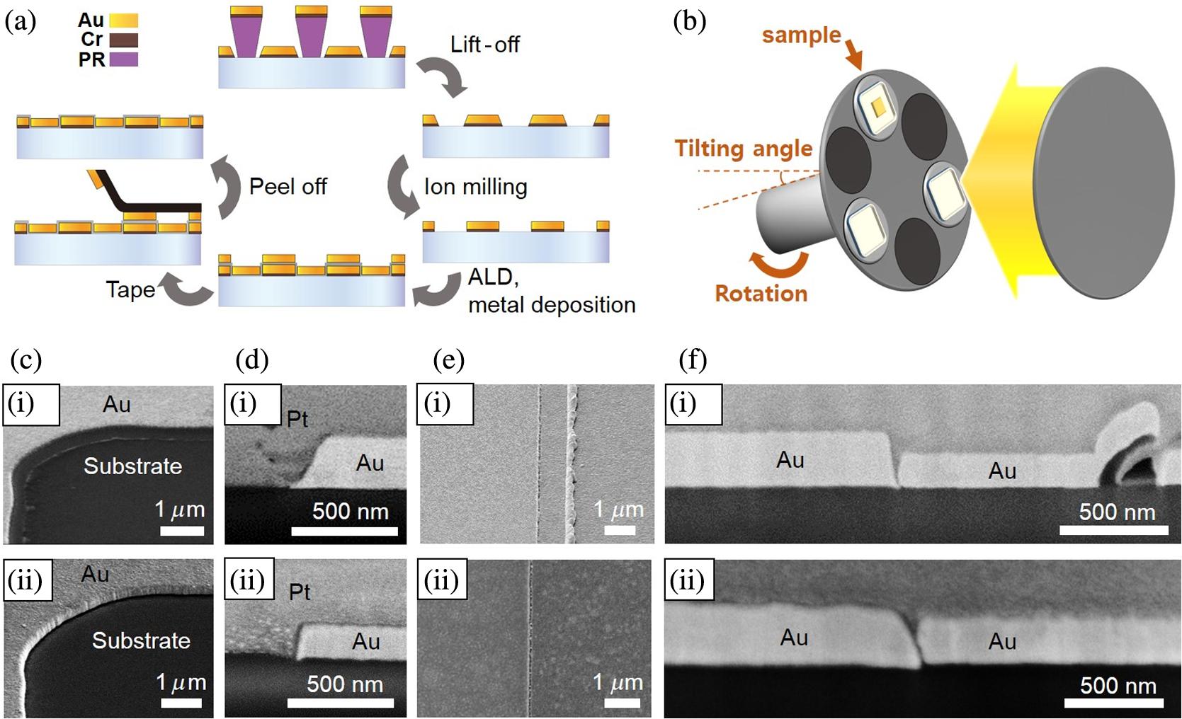 Control of optical nanometer gap shapes made via standard
