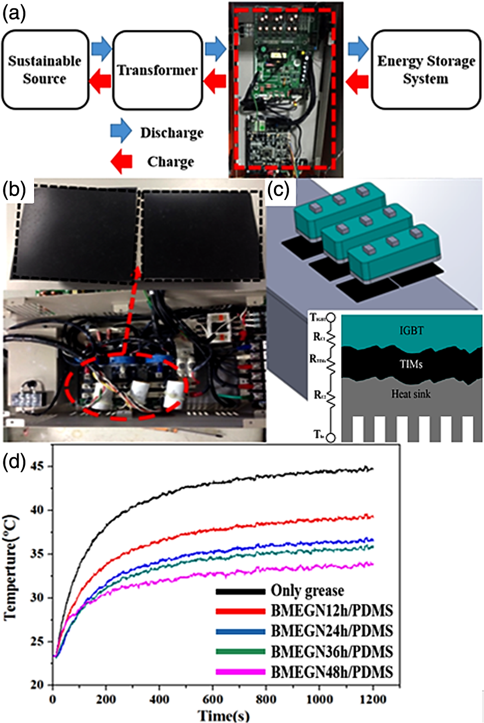 Ball Milled Dispersed Network Of Graphene Platelets As Thermal Verticaltypeballmilldiagrampng D During The Converter Operation Measured Temperature Bmegn Pdms With Various Milling Times Filler At 12 24 36 And 48 H