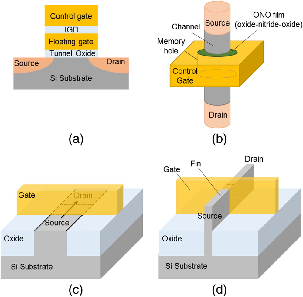Precise Measurement Of Thin Film Thickness In 3d Nand Device With Cd Sem Figure 1 Simple Intercom Circuit Using Tree Transistors Jm3 17 2 024002 F001