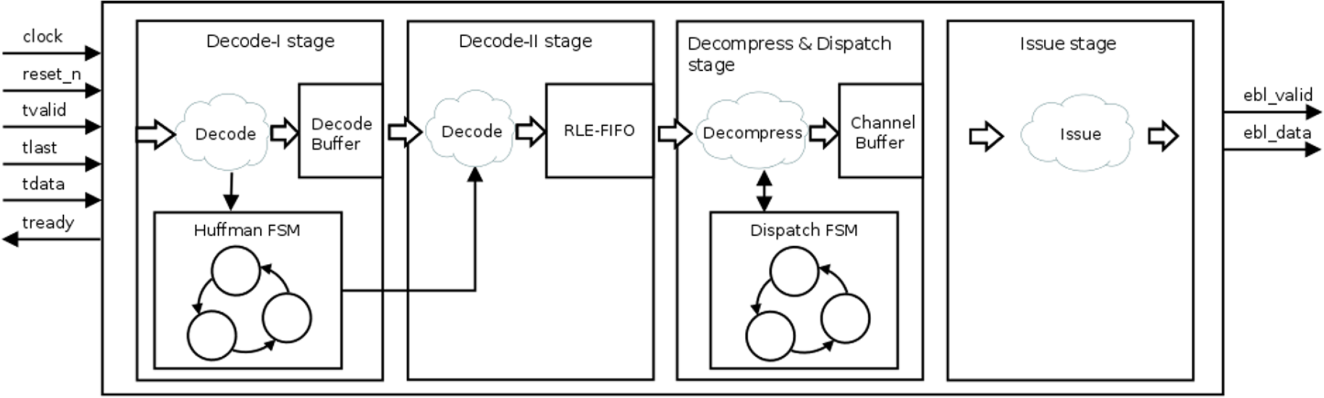 Cost Effective And Channel Scalable Hardware Decoders For Multiple 4 To 16 Decoder Logic Diagram Fig 7
