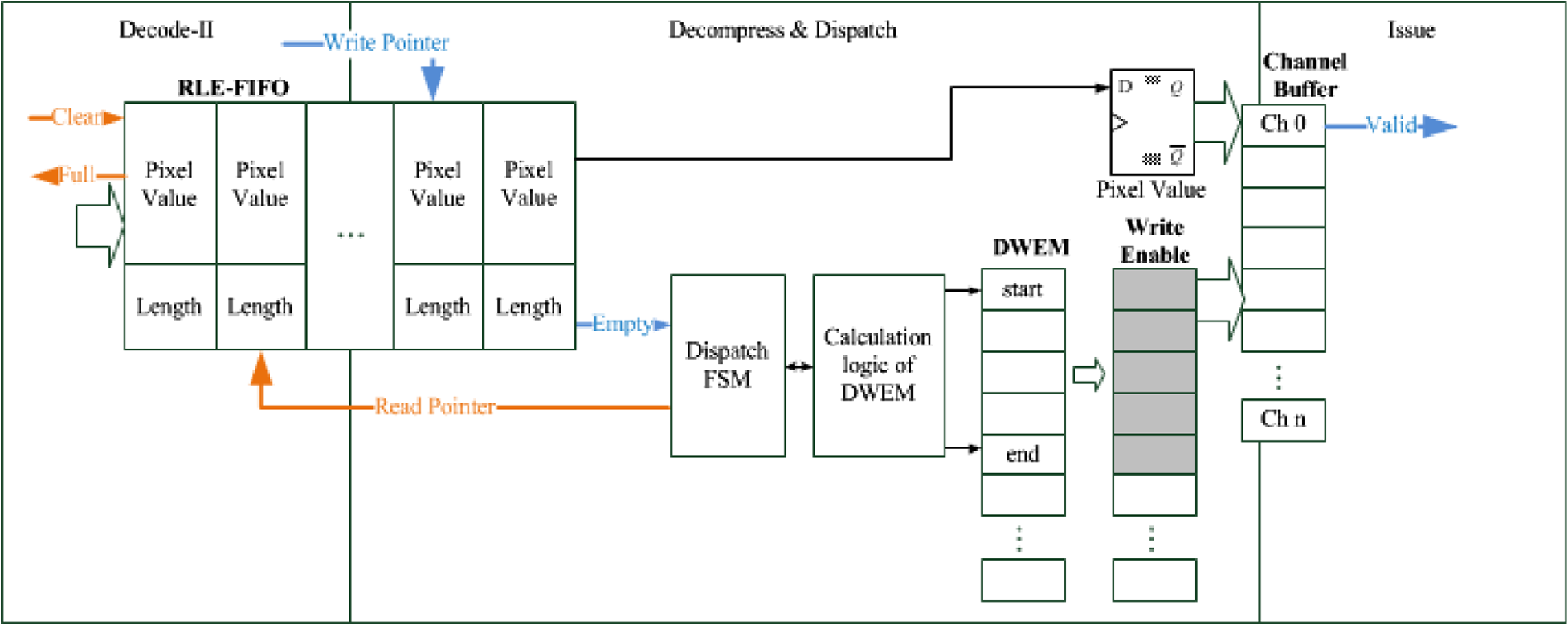 Cost Effective And Channel Scalable Hardware Decoders For Multiple 3 8 Decoder Logic Diagram Parallel Dispatch