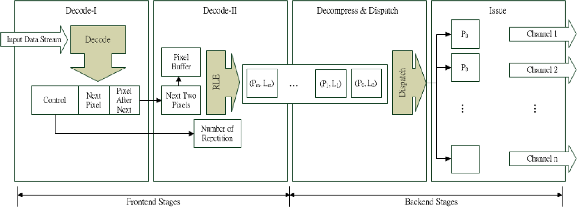 Cost Effective And Channel Scalable Hardware Decoders For Multiple 3 8 Decoder Logic Diagram Fig 10