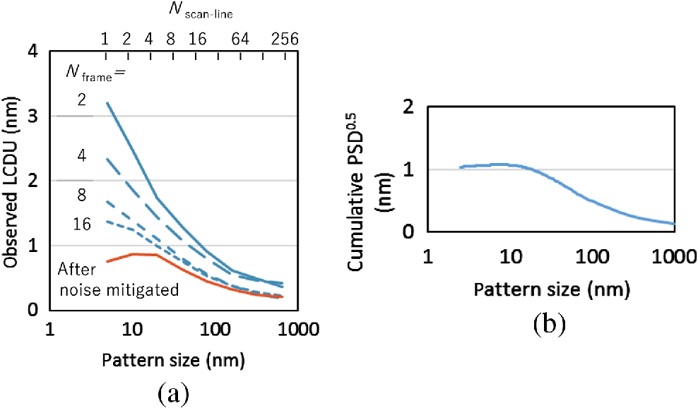 Measurement Of Pattern Roughness And Local Size Variation Using Cd Sem
