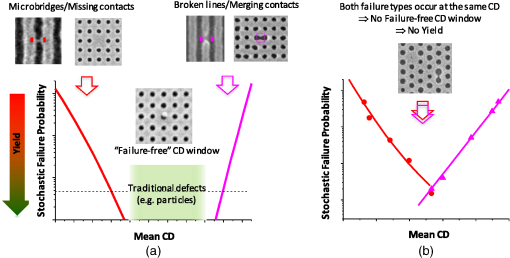 Stochastic printing failures in extreme ultraviolet lithography