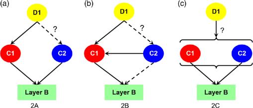 Overlay error statistics for multiple-exposure patterning
