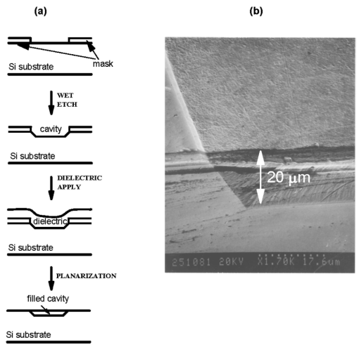 fabrication challenges for next generation devices outboard motor labeled substrate preparation for inductor fabrication (a) schematic of cavity formation and fill and (b) scanning electron micrograph (sem) of dielectric filled