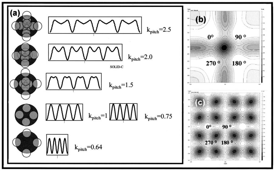 Optical vortex masks for via levels