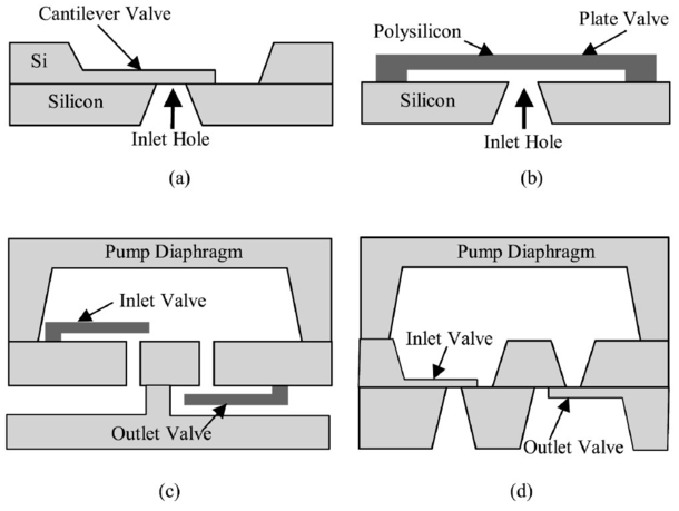 Fabrication And Characterization Of A Novel Microvalve For