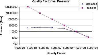 High-performance microfabricated angular rate sensor
