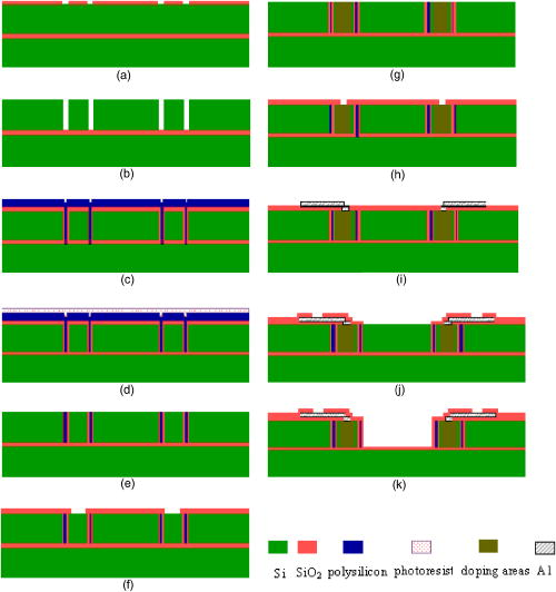 Fabrication and testing investigation of low-voltage