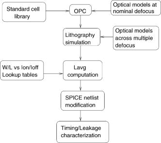 Auxiliary pattern-based optical proximity correction for