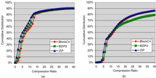 Full-chip characterization of compression algorithms for