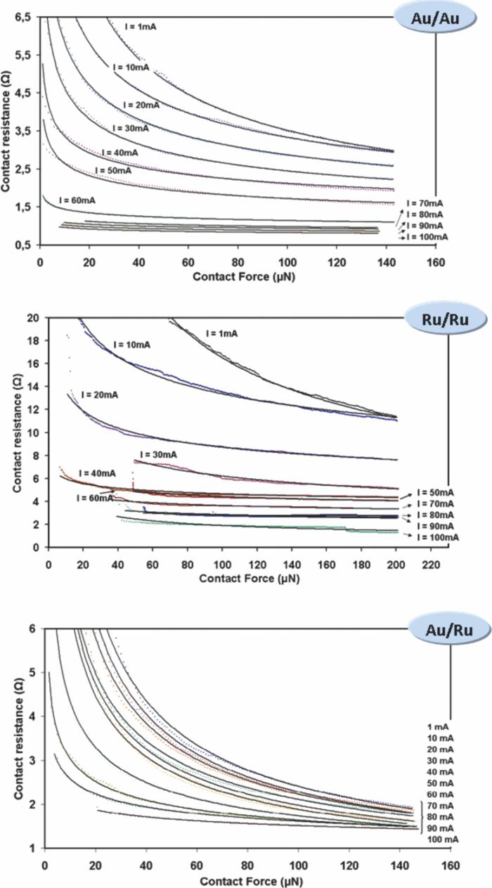 Characterization Of Goldgold Goldruthenium And Ruthenium