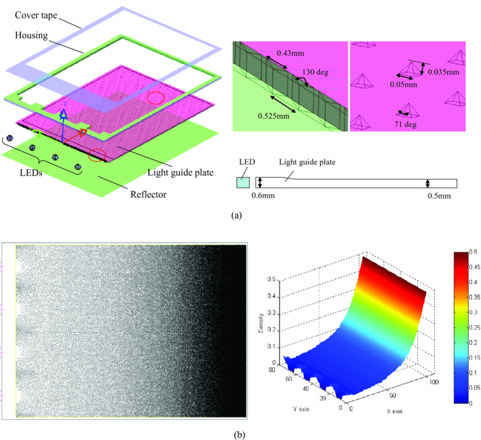 Fabrication and optical design of a pyramid microstructure for the