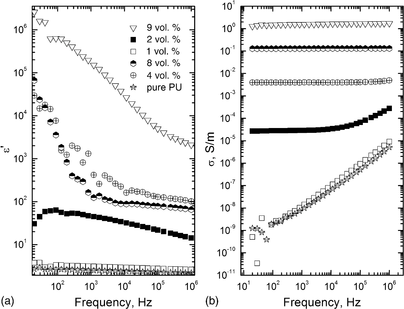 Dielectric properties and electrical conductivity of flat