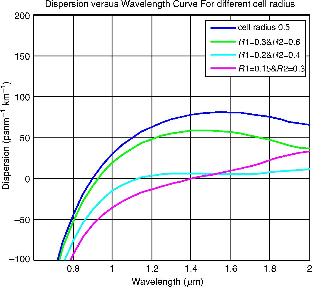 design of hybrid photonic crystal fiber with elliptical and circular rh spiedigitallibrary org