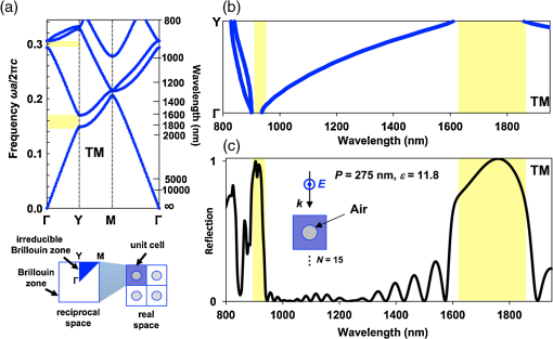 Calculation of reflectivity spectra for semi-infinite two